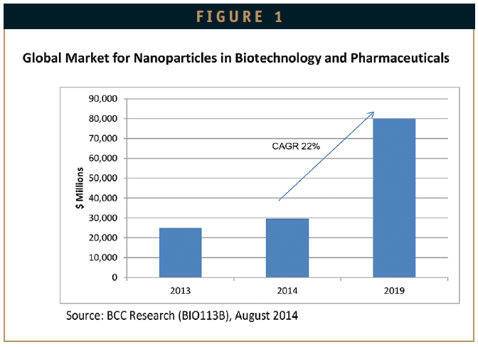 global nano medicine market Find comprehensive market research and analysis on the nanomedicine industry.