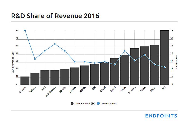 The top 15 spenders in the global drug R&D business: 2017 ile ilgili görsel sonucu
